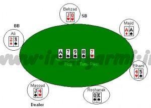 PokerExample 300x215 300x215 آموزش پوکر تگزاس هولدم و قوانین آن