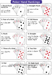 ترتیب دست های پوکر(Poker Hand Rankings)
