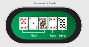 poker flop turn river 300x159 300x159 آموزش پوکر تگزاس هولدم و قوانین آن
