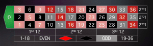 r12 300x91 بازی رولت اروپایی و آمریکایی  (Roulette)