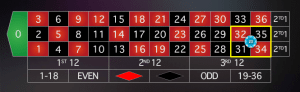 r6 300x92 بازی رولت اروپایی و آمریکایی  (Roulette)