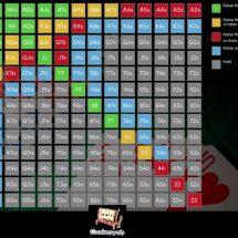 ۵ استراتژی بازی پوکر تگزاس هولدم که شما را به یک برنده همیشگی تبدیل میکند
